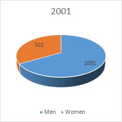 Gender2001