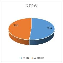Gender2016
